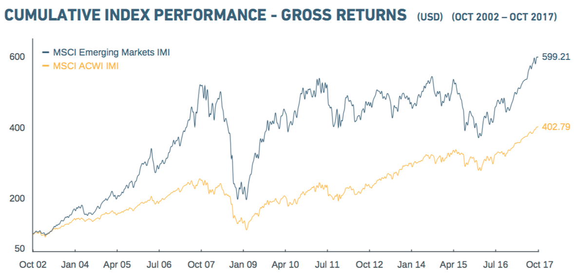 MSCI emerging gross return
