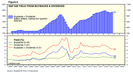 S&P 500 YIELD FROM BUYBACKS & DIVIDENDS